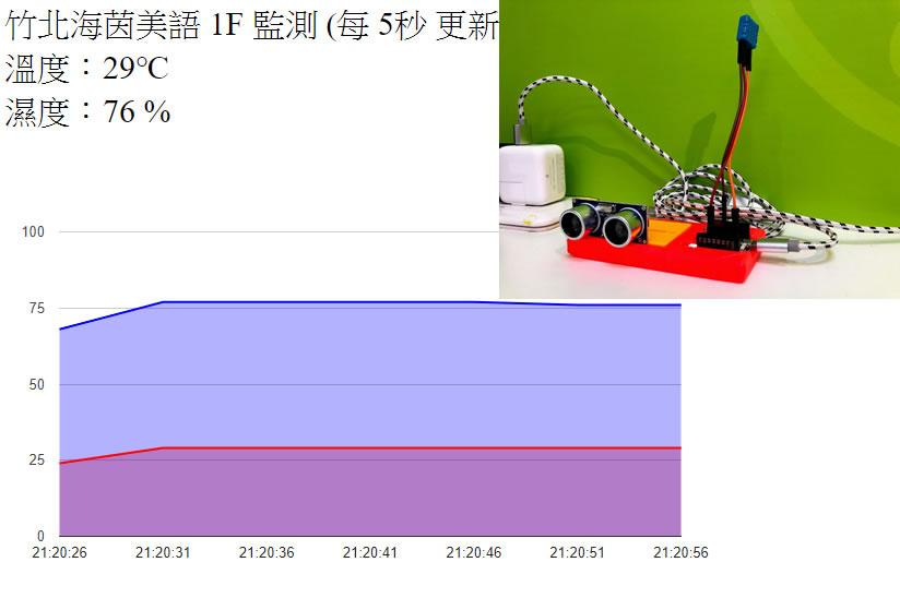 IoT 溫濕度感應